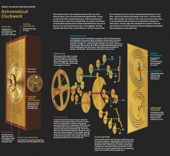Внутреннее устройство Антикитерского механизма