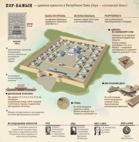 Пор-Бажын - крепость посреди озера