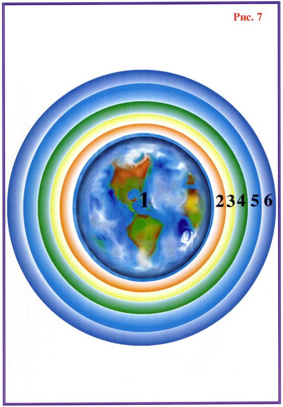 Структура Земли представляет из себя шесть материальных сфер