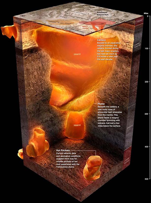 Резервуары с магмой под кальдерой Йеллоустоуна