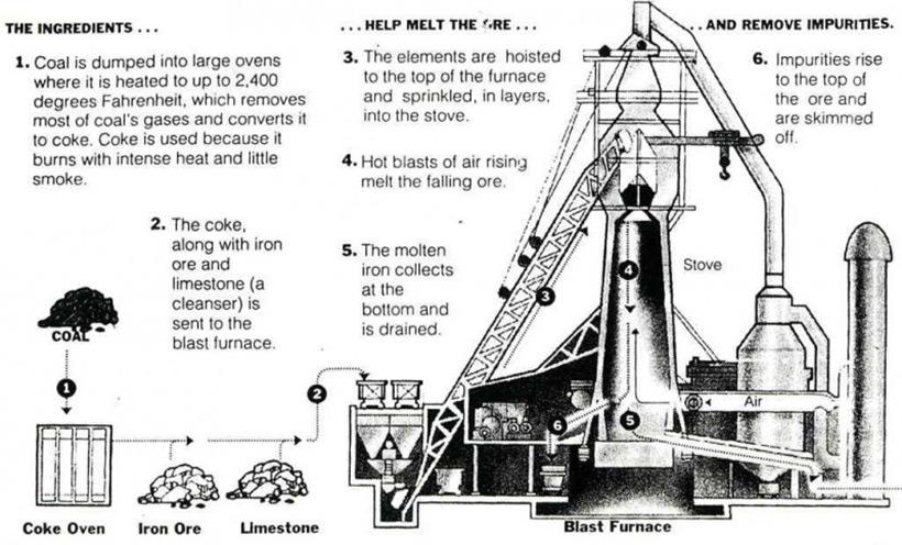 Схема загрузки домны