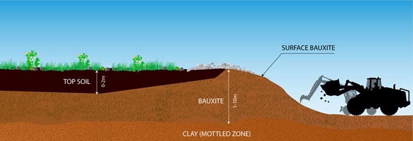Bauxite mining. Схема добычи