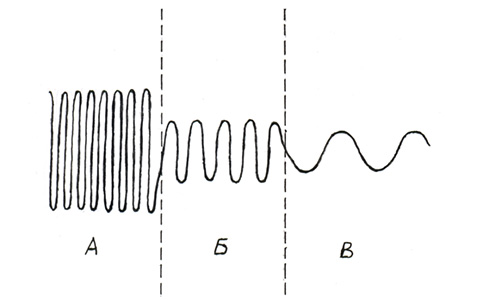 Изменение частот мысле-энергии