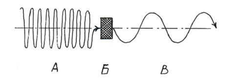 Действие ретранслятора и переводчика мысле-энергии