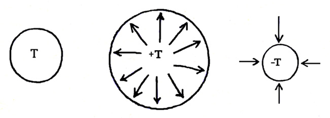 Три состояния пространства-времени